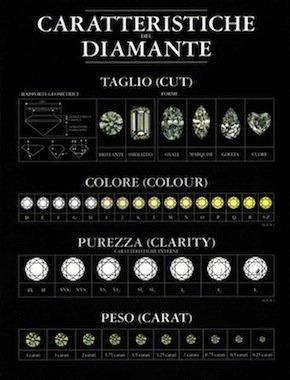 caratteristiche prezzo diamanti