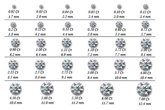 Carati diamante e millimetri