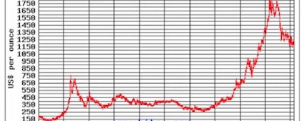 Previsione del prezzo dell'oro 2013